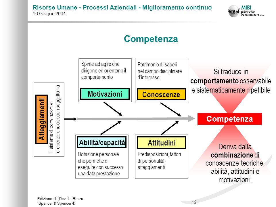 12 Risorse Umane - Processi Aziendali - Miglioramento continuo 16 Giugno 2004 Edizione: 1– Rev.1 - Bozza Competenza Conoscenze Motivazioni Abilità/cap