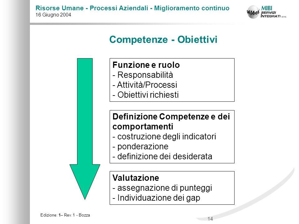 14 Risorse Umane - Processi Aziendali - Miglioramento continuo 16 Giugno 2004 Edizione: 1– Rev.1 - Bozza Competenze - Obiettivi Funzione e ruolo - Res