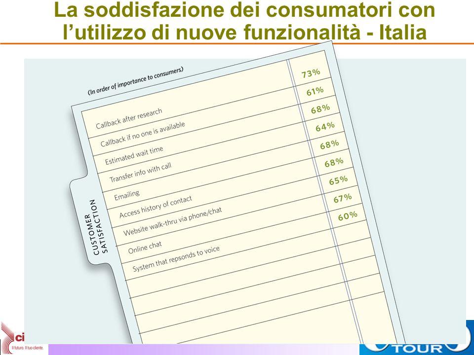La soddisfazione dei consumatori con lutilizzo di nuove funzionalità - Italia