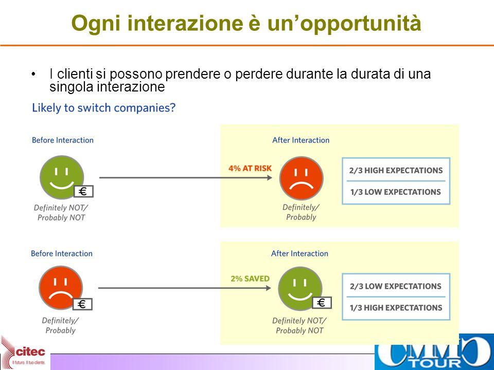Ogni interazione è unopportunità I clienti si possono prendere o perdere durante la durata di una singola interazione