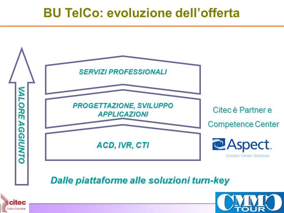 BU TelCo: evoluzione dellofferta Dalle piattaforme alle soluzioni turn-key ACD, IVR, CTI PROGETTAZIONE, SVILUPPO APPLICAZIONI SERVIZI PROFESSIONALI VA
