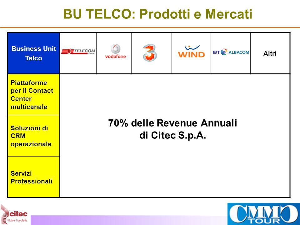 Business Unit Telco Altri Piattaforme per il Contact Center multicanale Soluzioni di CRM operazionale Servizi Professionali BU TELCO: Prodotti e Merca