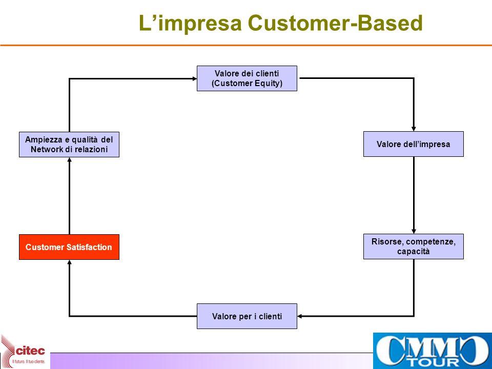 Limpresa Customer-Based Valore dei clienti (Customer Equity) Valore per i clienti Valore dellimpresa Risorse, competenze, capacità Ampiezza e qualità