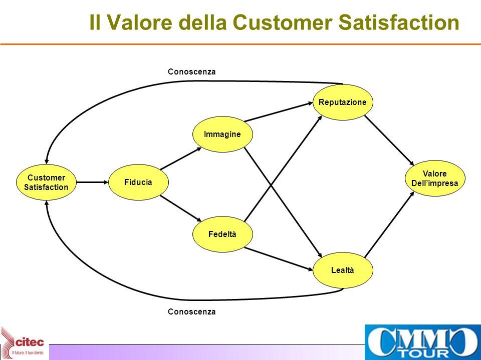 Il Valore della Customer Satisfaction Customer Satisfaction Fiducia Immagine Fedeltà Reputazione Lealtà Valore Dellimpresa Conoscenza