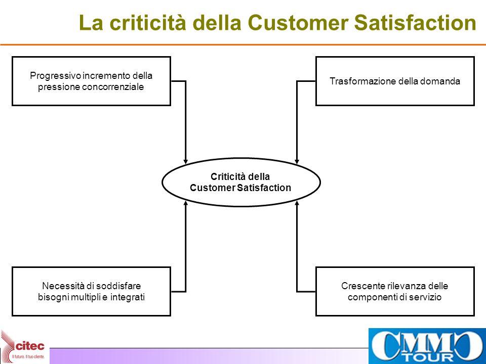 La criticità della Customer Satisfaction Criticità della Customer Satisfaction Progressivo incremento della pressione concorrenziale Trasformazione de