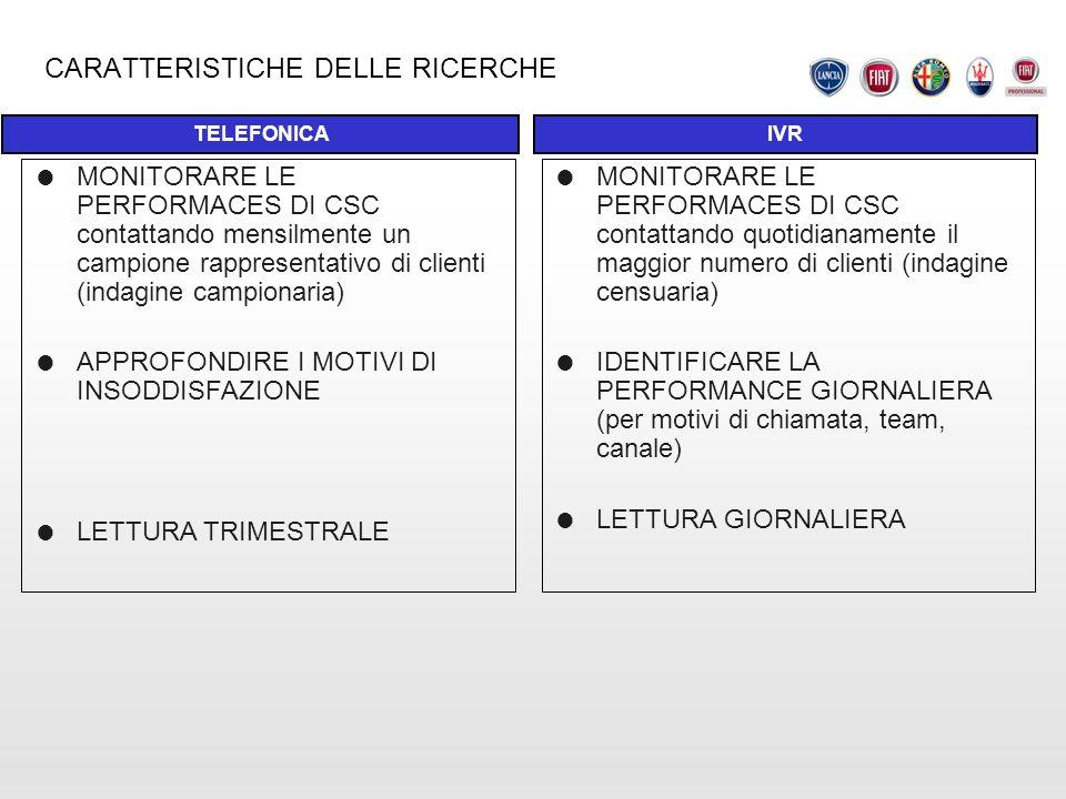 CARATTERISTICHE DELLE RICERCHE IVRTELEFONICA MONITORARE LE PERFORMACES DI CSC contattando mensilmente un campione rappresentativo di clienti (indagine