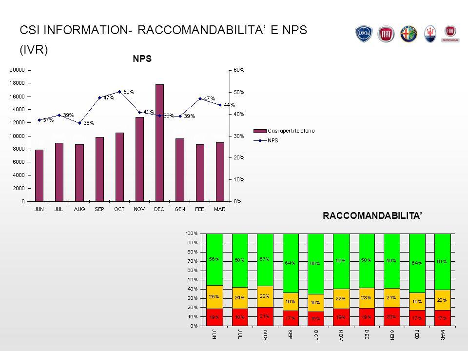 CSI INFORMATION- RACCOMANDABILITA E NPS (IVR) NPS RACCOMANDABILITA