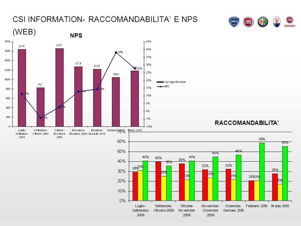 CSI INFORMATION- RACCOMANDABILITA E NPS (WEB) NPS RACCOMANDABILITA