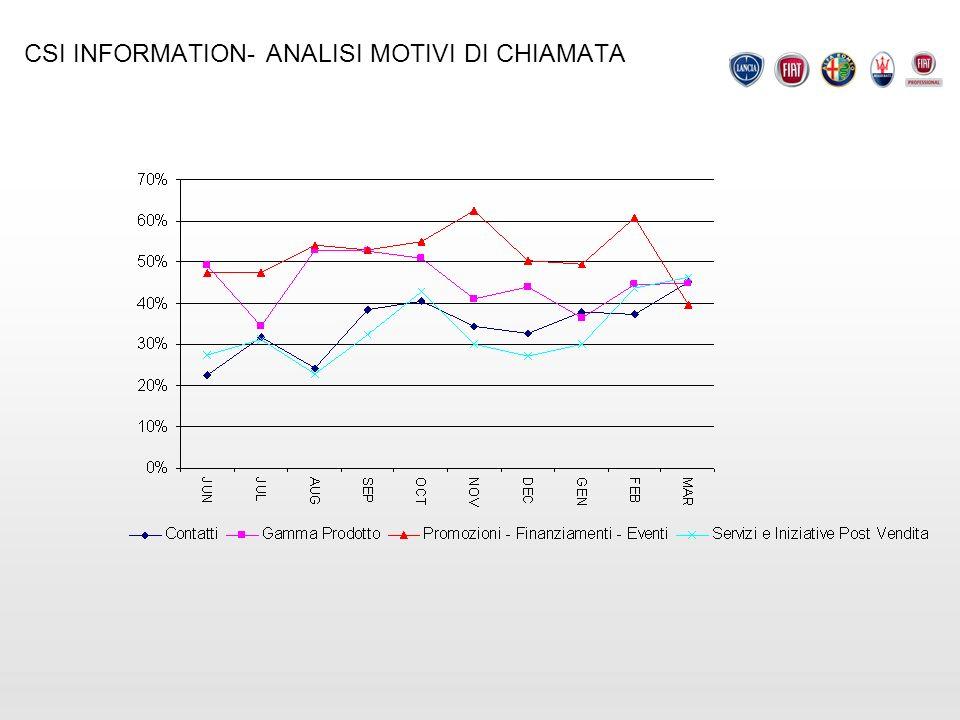 CSI INFORMATION- ANALISI MOTIVI DI CHIAMATA