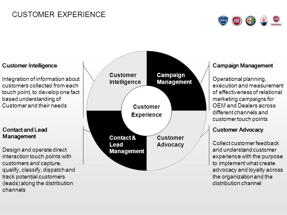 CUSTOMER EXPERIENCE Customer Intelligence Integration of information about customers collected from each touch point, to develop one fact based unders
