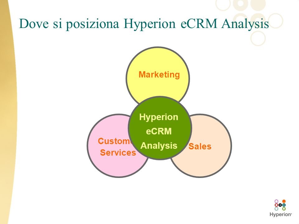 Hyperion eCRM Analysis Closed Loop Applicazioni Analitiche Web-based Pre-Pacchettizzate Sales Sales Sales Analysis Sales Forecasting eCommerce Analysis Marketing Marketing Campaign Management Customer Segmentation Web-Site Analysis eMarketing Analysis Cust.