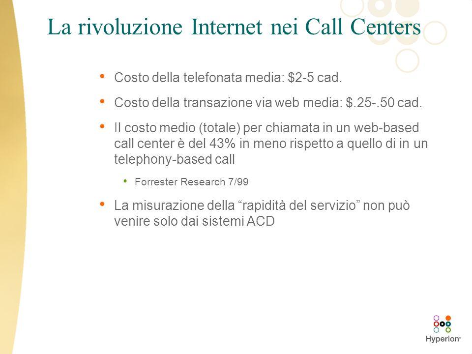 La rivoluzione Internet nei Call Centers Costo della telefonata media: $2-5 cad. Costo della transazione via web media: $.25-.50 cad. Il costo medio (