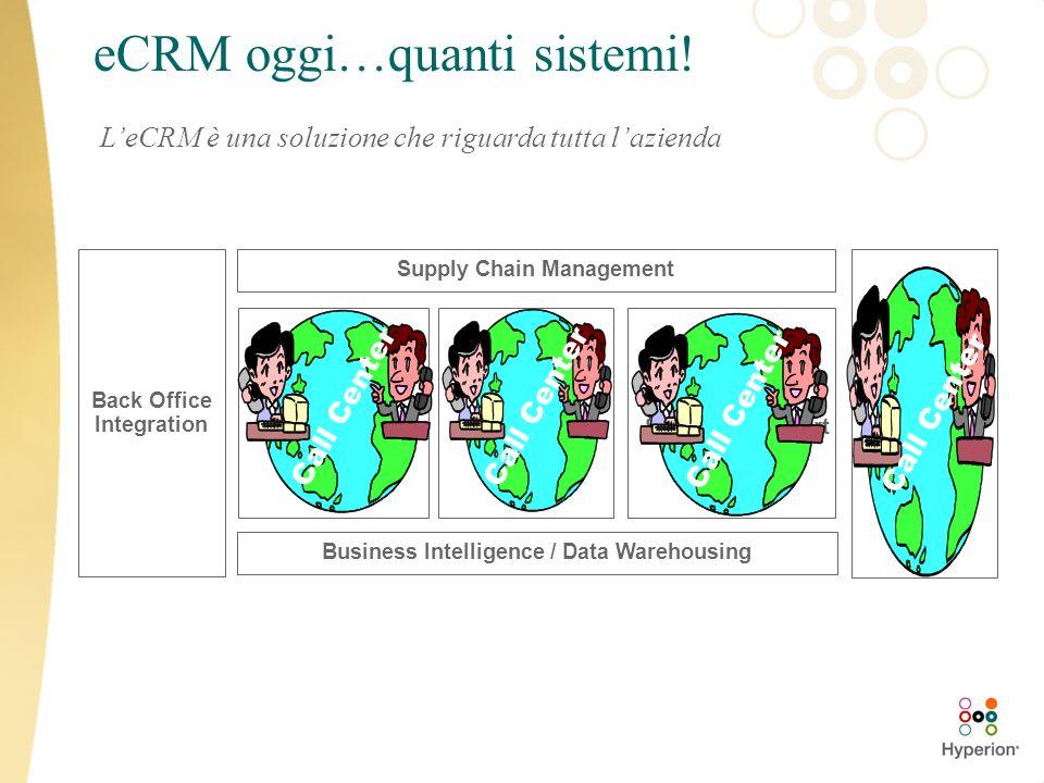 eCRM oggi…quanti sistemi! LeCRM è una soluzione che riguarda tutta lazienda Supply Chain Management Back Office Integration Business Intelligence / Da
