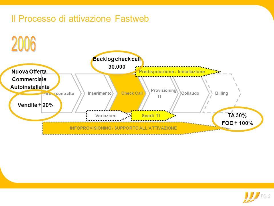 PG. 2 Il Processo di attivazione Fastweb Firma contratto Inserimento Check Call Provisioning TI Billing Collaudo Variazioni INFOPROVISIONING / SUPPORT