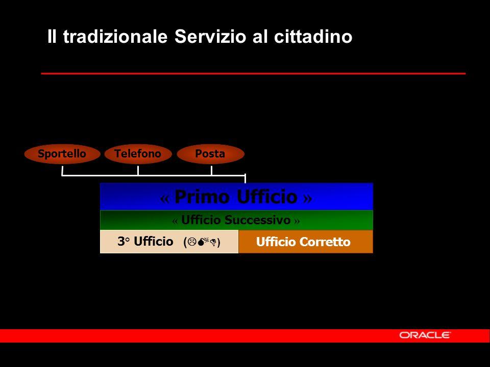 « Ufficio Successivo » Il tradizionale Servizio al cittadino « Primo Ufficio » 3° Ufficio ( ) Ufficio Corretto SportelloTelefonoPosta
