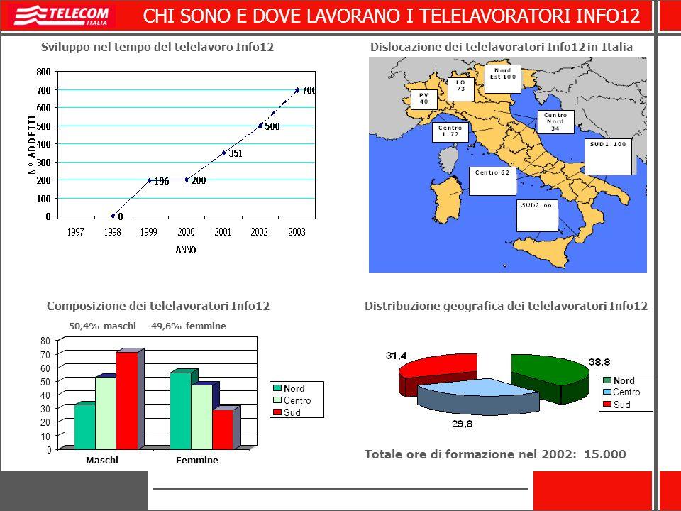 CHI SONO E DOVE LAVORANO I TELELAVORATORI INFO12 0 10 20 30 40 50 60 70 80 MaschiFemmine Nord Centro Sud 50,4% maschi 49,6% femmine Distribuzione geografica dei telelavoratori Info12 Nord Sud Centro Dislocazione dei telelavoratori Info12 in Italia Composizione dei telelavoratori Info12 Sviluppo nel tempo del telelavoro Info12 Totale ore di formazione nel 2002: 15.000
