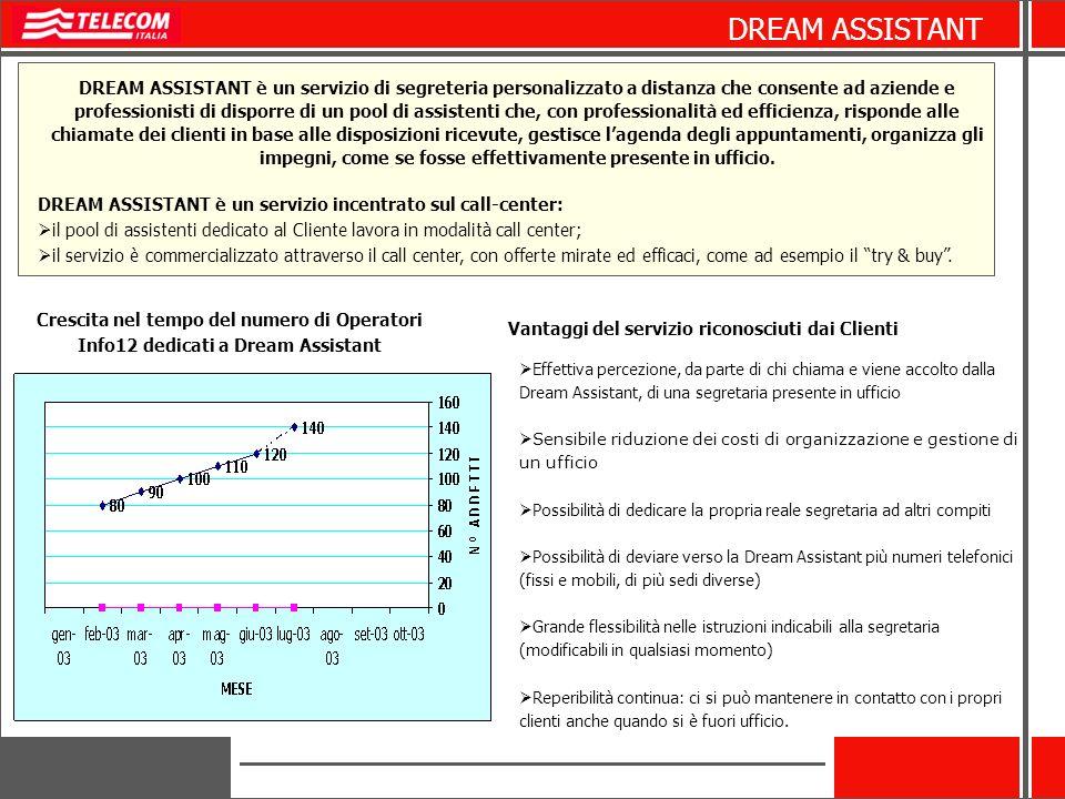 DREAM ASSISTANT è un servizio di segreteria personalizzato a distanza che consente ad aziende e professionisti di disporre di un pool di assistenti ch
