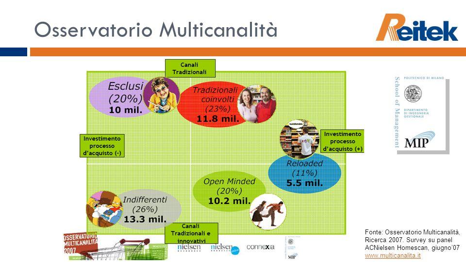 Osservatorio Multicanalità Fonte: Osservatorio Multicanalità, Ricerca 2007. Survey su panel ACNielsen Homescan, giugno07 www.multicanalita.it www.mult