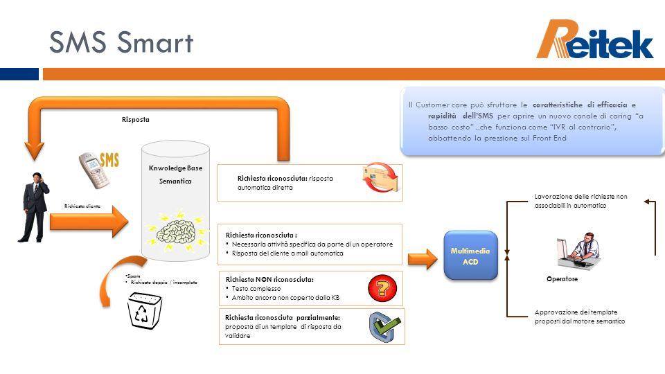 SMS Smart Knwoledge Base Semantica Richiesta cliente Richiesta riconosciuta parzialmente: proposta di un template di risposta da validare Richiesta NO