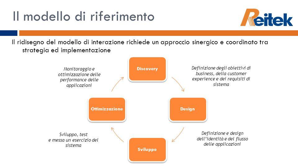 DiscoveryDesignSviluppoOttimizzazione Il modello di riferimento Definizione degli obiettivi di business, della customer experience e dei requisiti di
