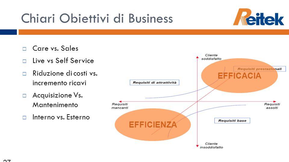 Chiari Obiettivi di Business Care vs. Sales Live vs Self Service Riduzione di costi vs. incremento ricavi Acquisizione Vs. Mantenimento Interno vs. Es