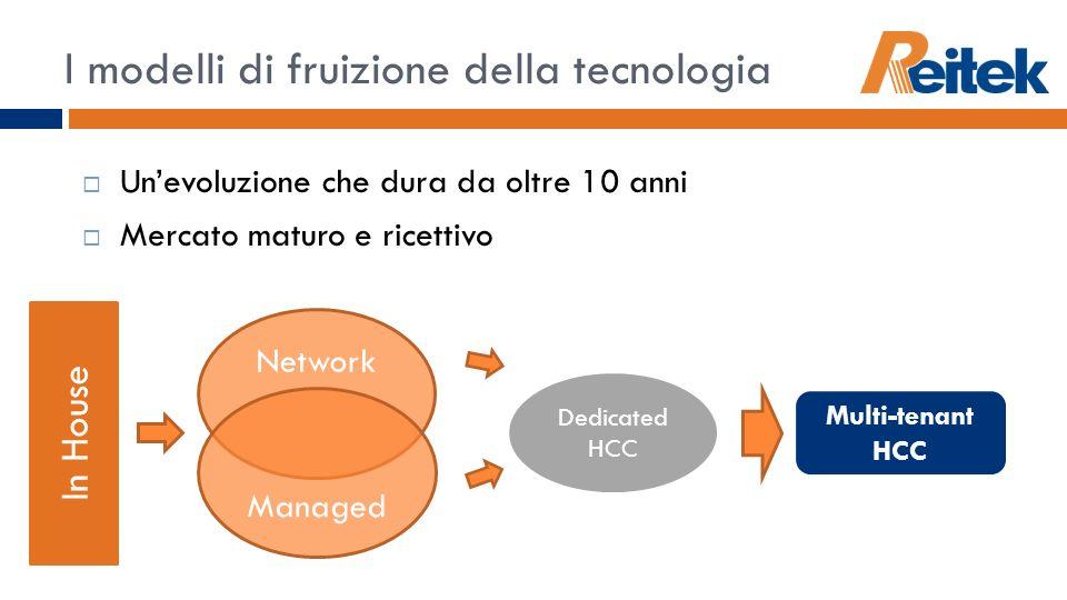 I modelli di fruizione della tecnologia Unevoluzione che dura da oltre 10 anni Mercato maturo e ricettivo In House Network Managed Dedicated HCC Multi