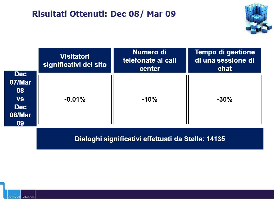 Risultati Ottenuti: Dec 08/ Mar 09 Visitatori significativi del sito -0.01% Dec 07/Mar 08 vs Dec 08/Mar 09 Numero di telefonate al call center -10%-30