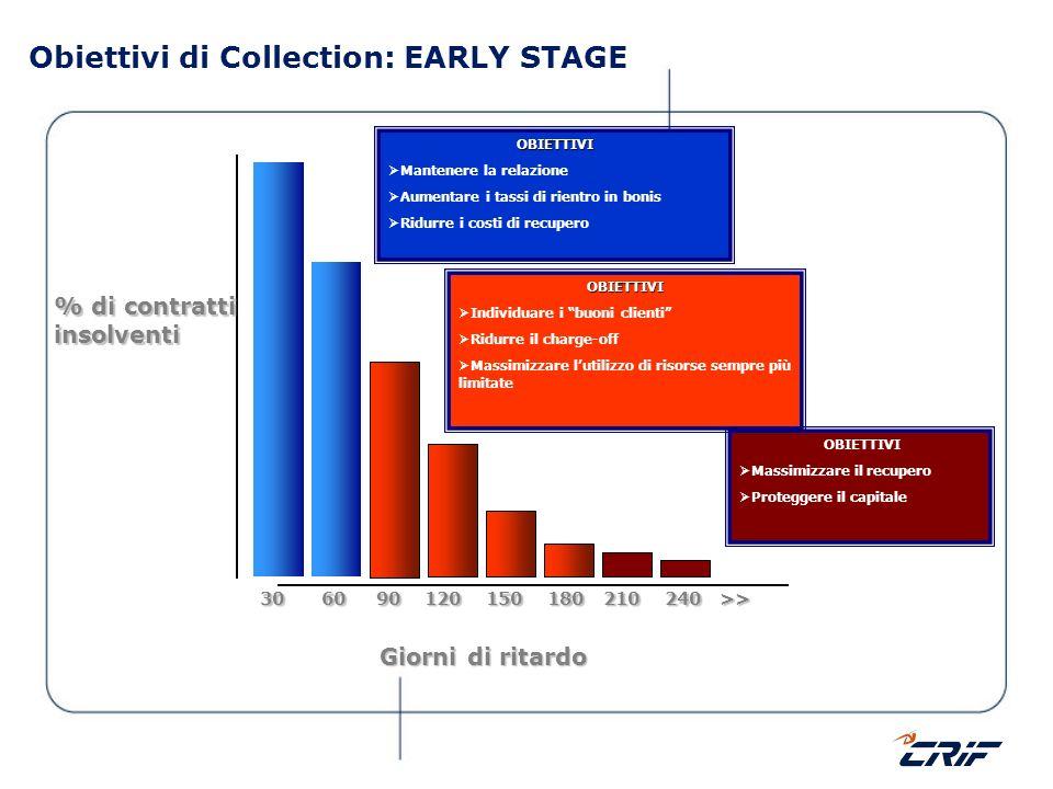 Obiettivi di Collection: EARLY STAGE % di contratti insolventi Giorni di ritardo 30 60 90 120 150 180 210 240 >> 30 60 90 120 150 180 210 240 >> OBIET