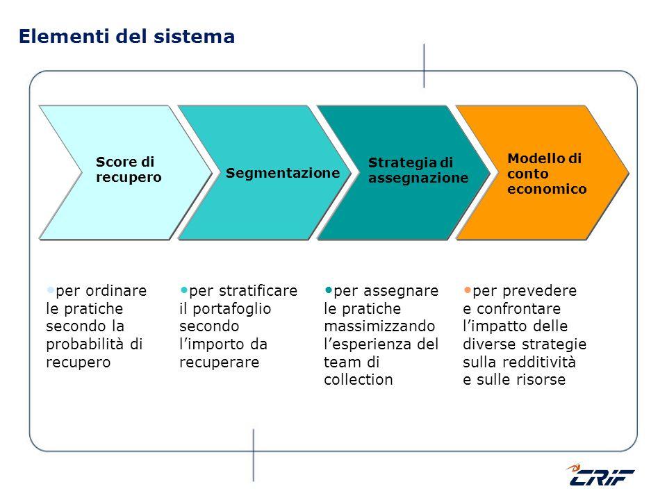 Elementi del sistema Score di recupero Segmentazione Strategia di assegnazione Modello di conto economico per stratificare il portafoglio secondo limp