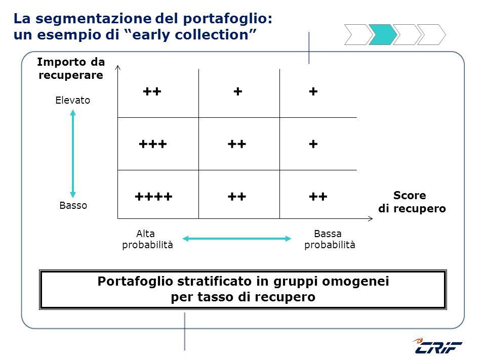 La segmentazione del portafoglio: un esempio di early collection Score di recupero Importo da recuperare Basso Elevato ++++ ++ ++ +++ ++ + ++ + + Port