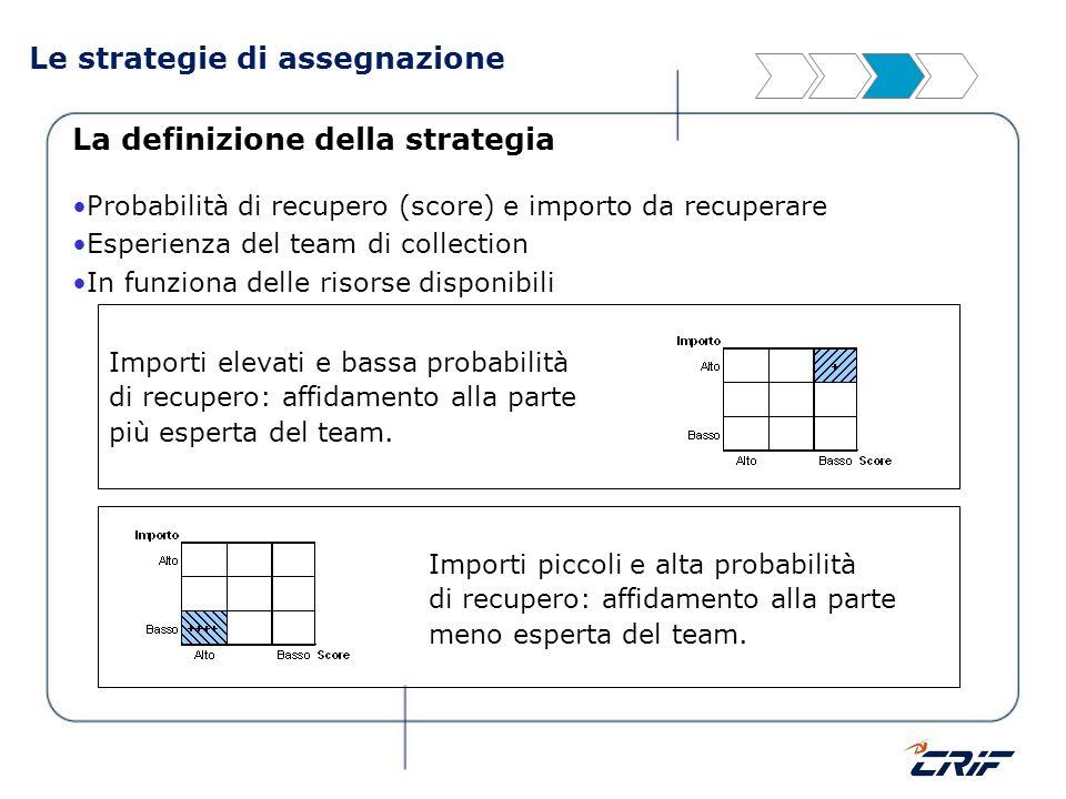 Le strategie di assegnazione La definizione della strategia Probabilità di recupero (score) e importo da recuperare Esperienza del team di collection