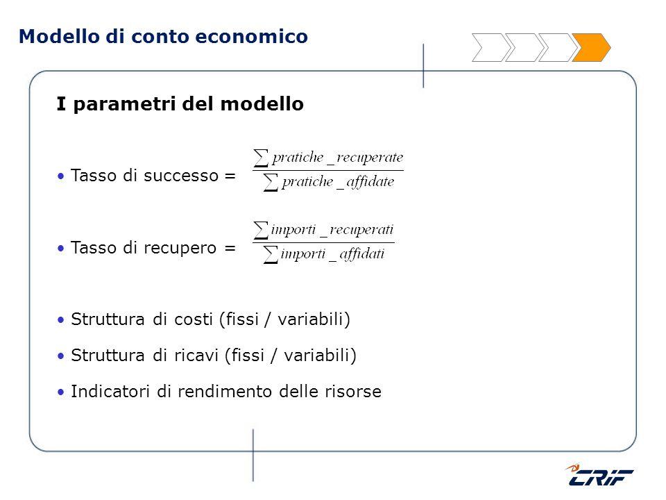 Modello di conto economico I parametri del modello Tasso di successo = Tasso di recupero = Struttura di costi (fissi / variabili) Struttura di ricavi
