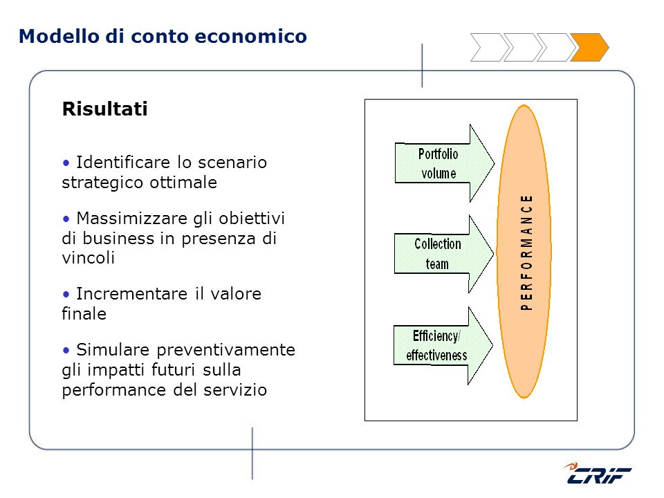 Modello di conto economico Risultati Identificare lo scenario strategico ottimale Massimizzare gli obiettivi di business in presenza di vincoli Increm