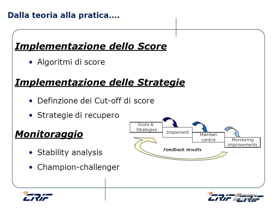 Implementazione dello Score Algoritmi di score Implementazione delle Strategie Definzione dei Cut-off di score Strategie di recupero Monitoraggio Stab