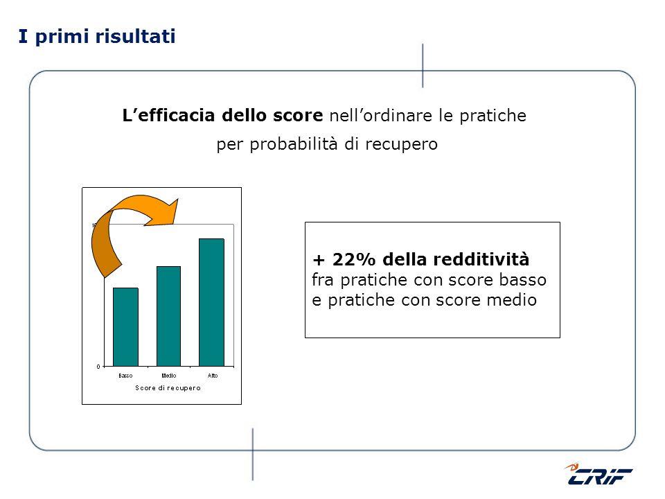 I primi risultati Lefficacia dello score nellordinare le pratiche per probabilità di recupero + 22% della redditività fra pratiche con score basso e p