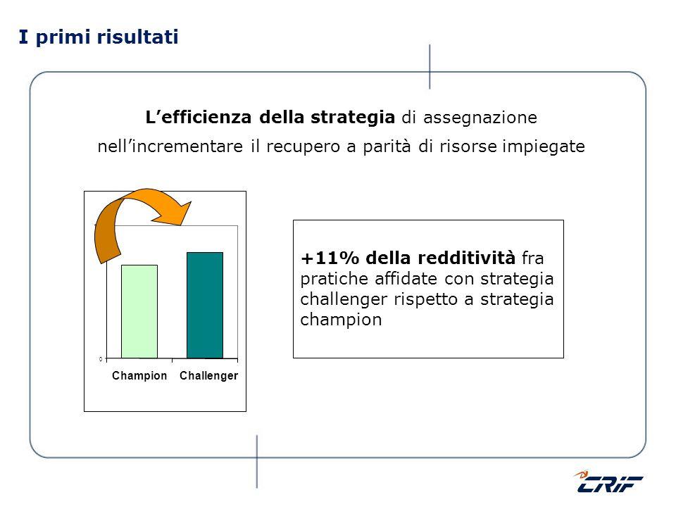 I primi risultati Lefficienza della strategia di assegnazione nellincrementare il recupero a parità di risorse impiegate +11% della redditività fra pr