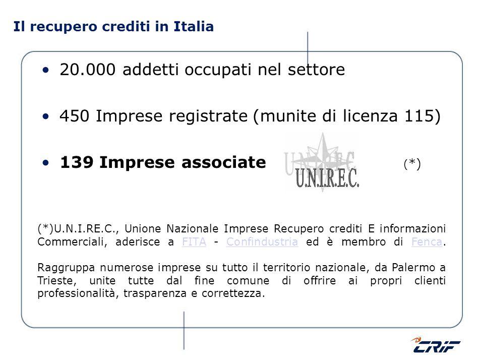 Il recupero crediti in Italia 20.000 addetti occupati nel settore 450 Imprese registrate (munite di licenza 115) 139 Imprese associate ( *) (*)U.N.I.R