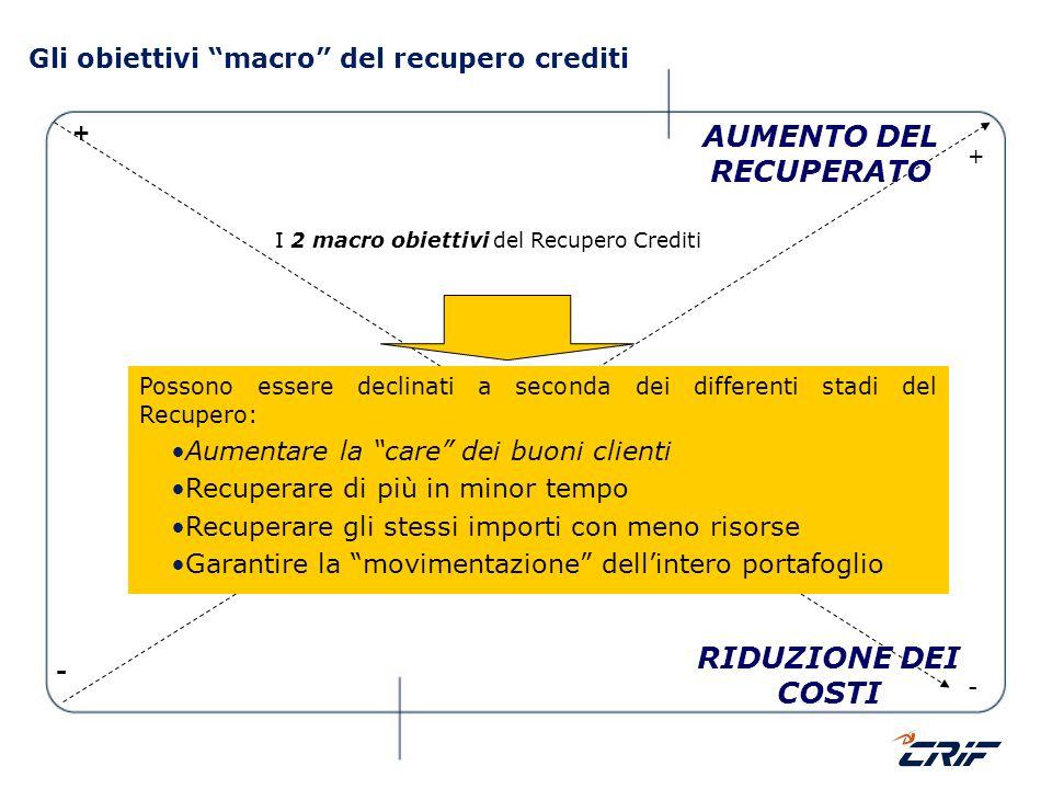 Gli obiettivi macro del recupero crediti I 2 macro obiettivi del Recupero Crediti + AUMENTO DEL RECUPERATO - - RIDUZIONE DEI COSTI + Possono essere de