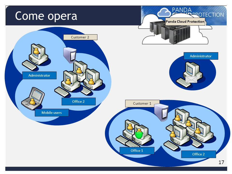 Customer 1 Office 1 Office 2 Administrator Customer 2 Mobile users Administrator Office 2 XX X Panda Cloud Protection 17 Come opera
