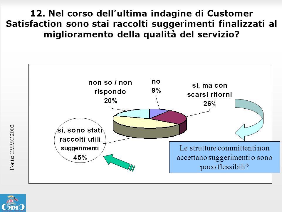 12. Nel corso dellultima indagine di Customer Satisfaction sono stai raccolti suggerimenti finalizzati al miglioramento della qualità del servizio? Fo