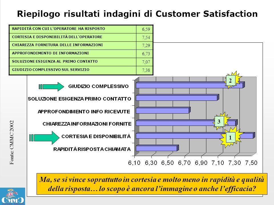 Riepilogo risultati indagini di Customer Satisfaction Fonte: CMMC 2002 1 2 3 RAPIDITÀ CON CUI L'OPERATORE HA RISPOSTO 6,59 CORTESIA E DISPONIBILITÀ DE