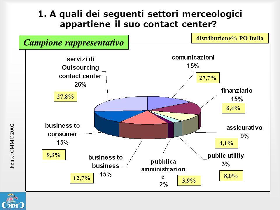 1. A quali dei seguenti settori merceologici appartiene il suo contact center? Fonte: CMMC 2002 27,8% distribuzione% PO Italia 27,7% 6,4% 9,3% 12,7% 4