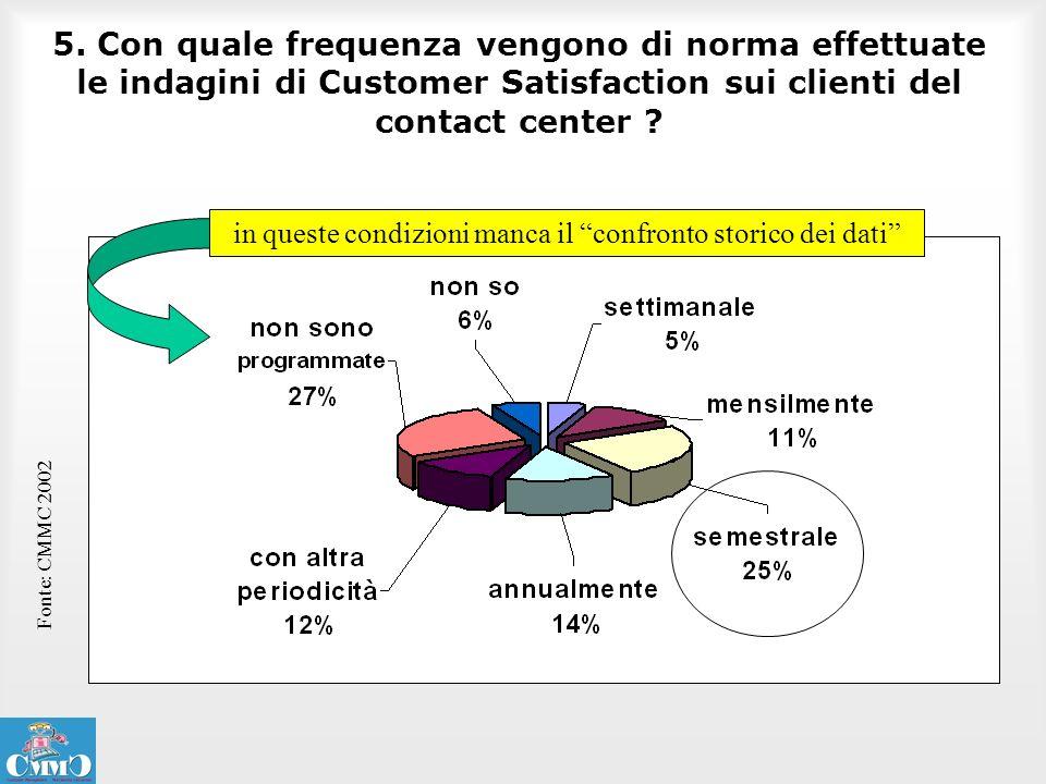 5. Con quale frequenza vengono di norma effettuate le indagini di Customer Satisfaction sui clienti del contact center ? Fonte: CMMC 2002 in queste co