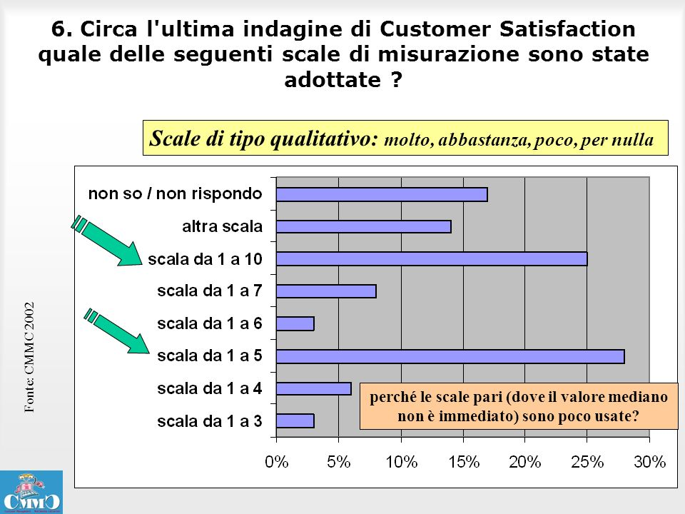 6. Circa l'ultima indagine di Customer Satisfaction quale delle seguenti scale di misurazione sono state adottate ? Fonte: CMMC 2002 Scale di tipo qua