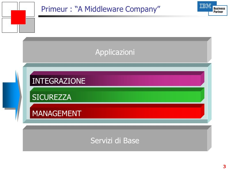 4 Primeur : A Middleware Company SICUREZZA Data & Communications Confidentiality and Integrity IT Security Infrastructures IT Security Management Security assessments & certifications Design Deploy Assess MANAGEMENT Configuration Availability & Performances Storage INTEGRAZIONE Data Mover (File Transfer & Messaging) Enterprise Application Integration z/os & Open Source