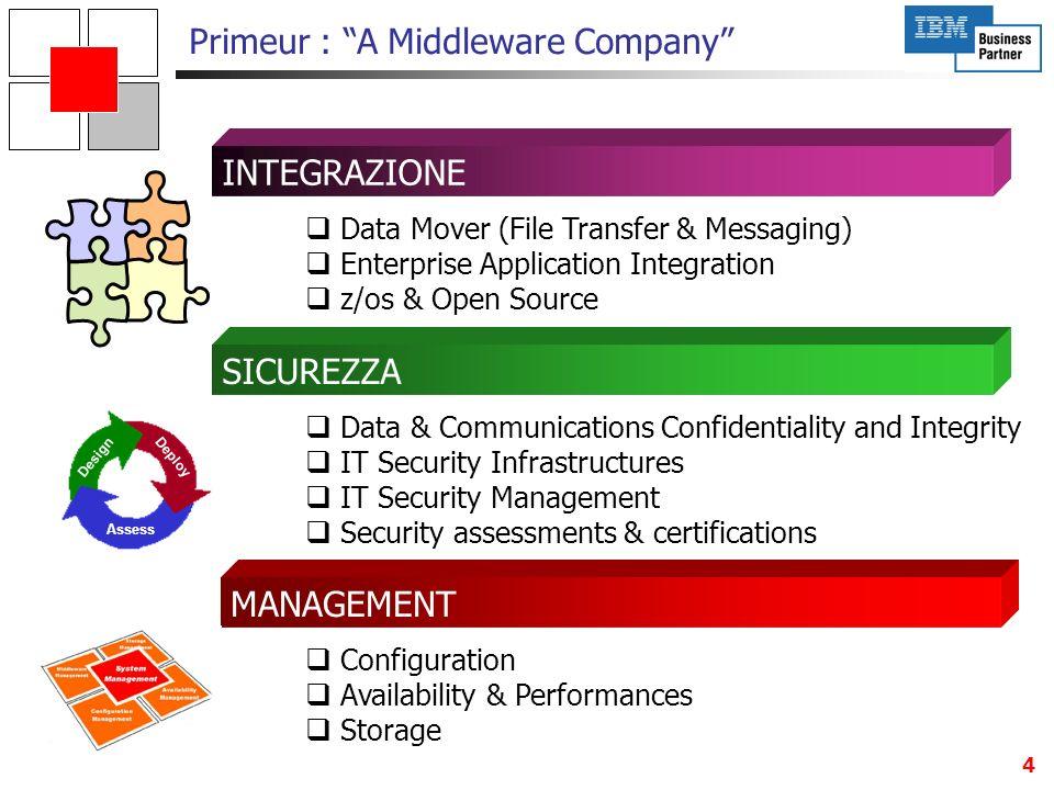 5 1985198719901998 PRIMEUR PRIMEUR opera nel Middleware da 18 anni : 2003 Primeur : A Middleware Company