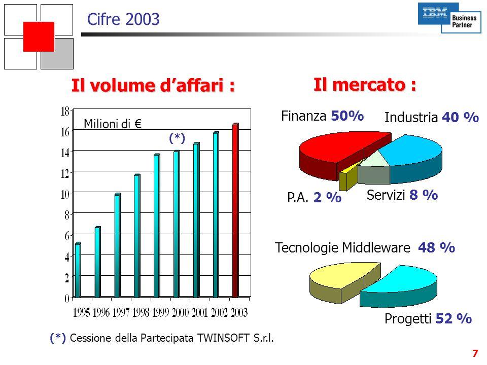 7 Il mercato : (*) (*) Cessione della Partecipata TWINSOFT S.r.l. Finanza 50% Servizi 8 % Tecnologie Middleware 48 % Progetti 52 % Il volume daffari :