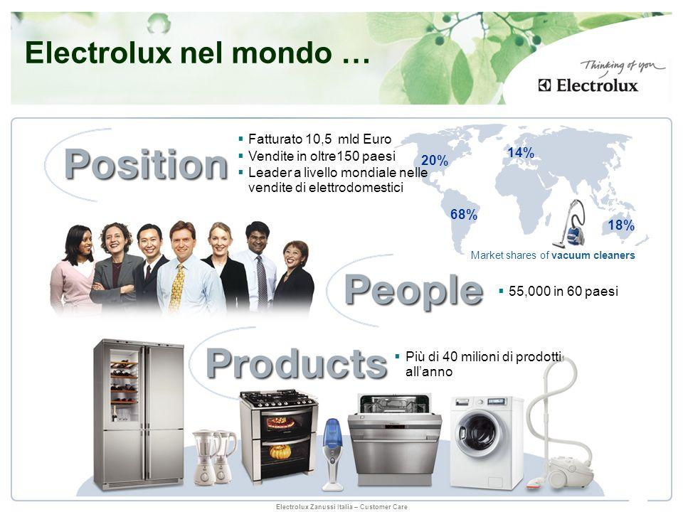 Electrolux Zanussi Italia – Customer Care Più di 40 milioni di prodotti allanno 18% 23% 25% Market shares of core appliances 38% 14% 20% 68% 18% Marke