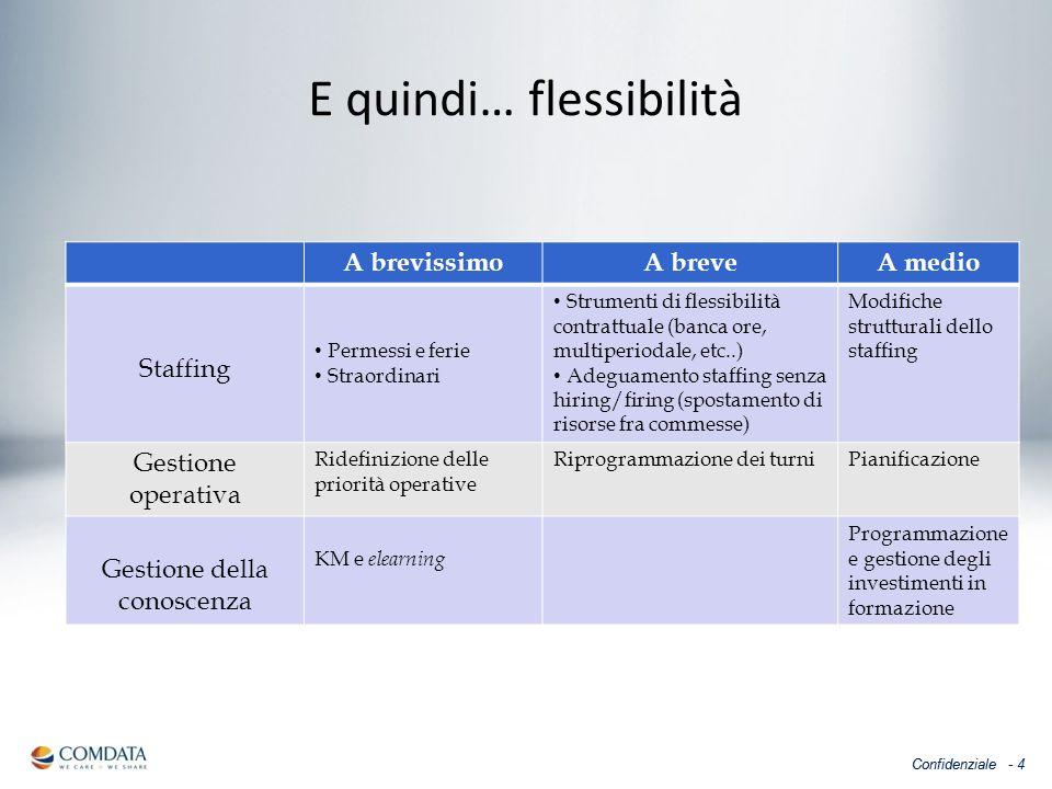 Confidenziale - 4 E quindi… flessibilità A brevissimoA breveA medio Staffing Permessi e ferie Straordinari Strumenti di flessibilità contrattuale (ban