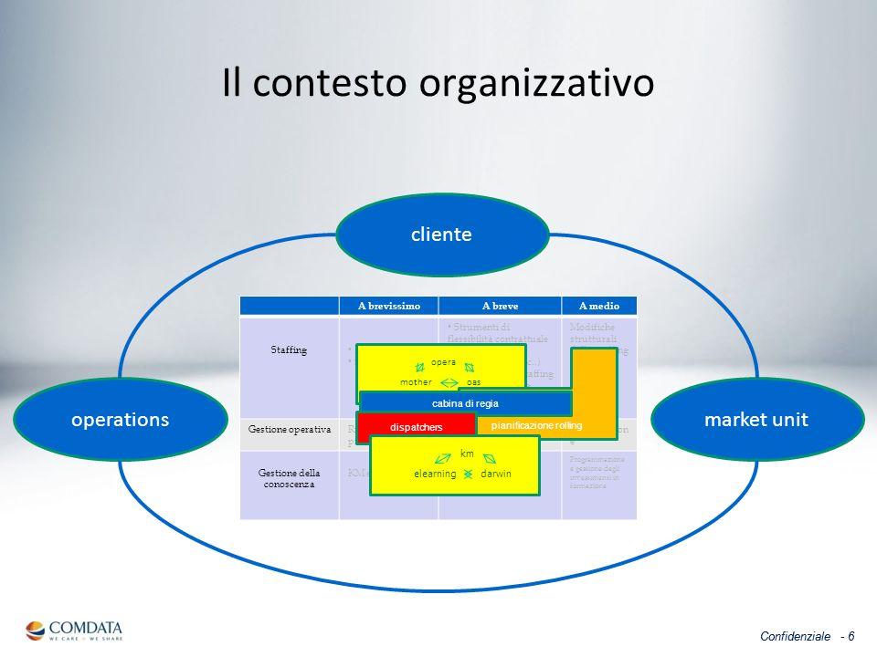 Confidenziale - 6 Il contesto organizzativo A brevissimoA breveA medio Staffing Permessi e ferie Straordinari Strumenti di flessibilità contrattuale (